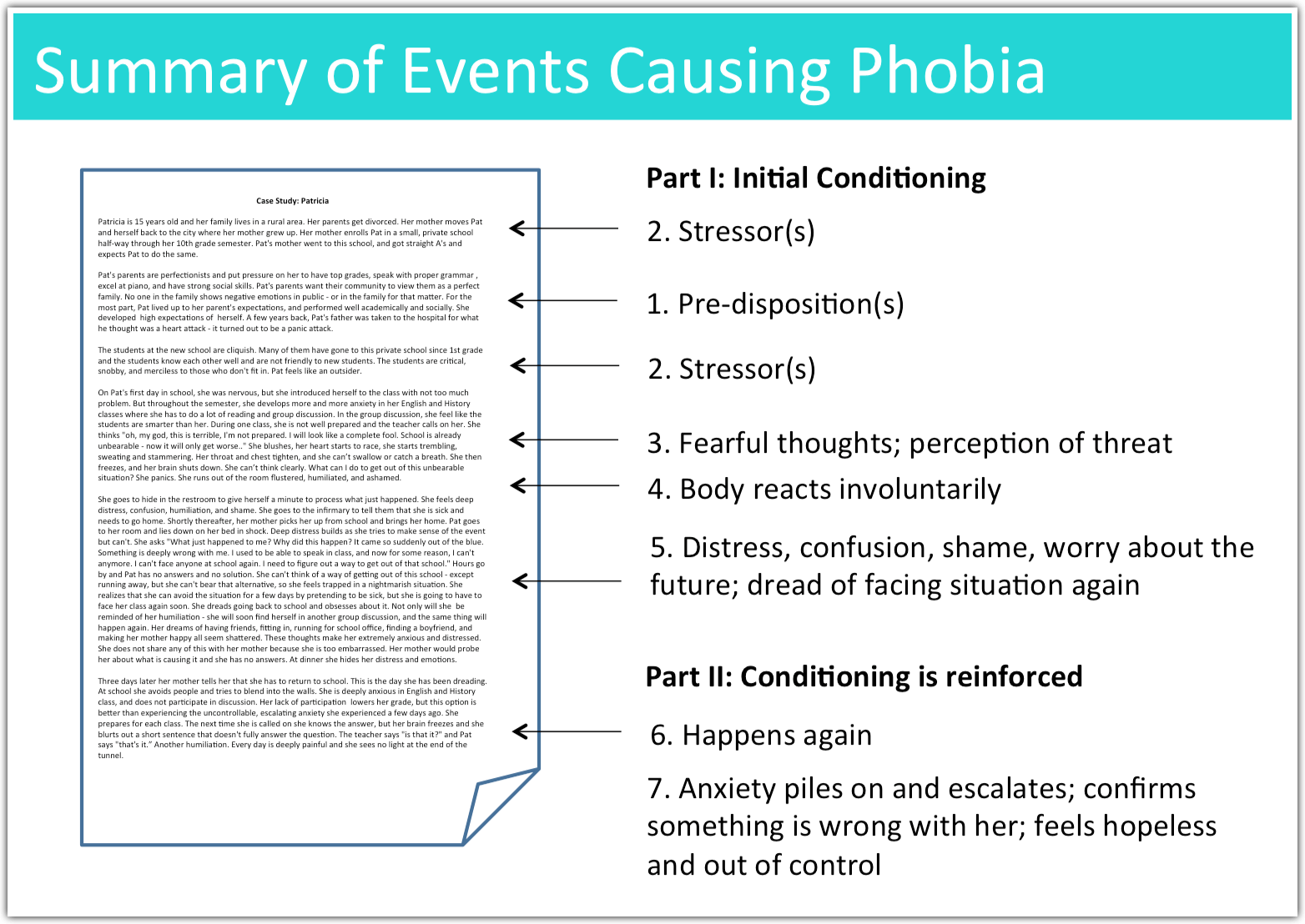 What Causes Panic Attacks and Phobias